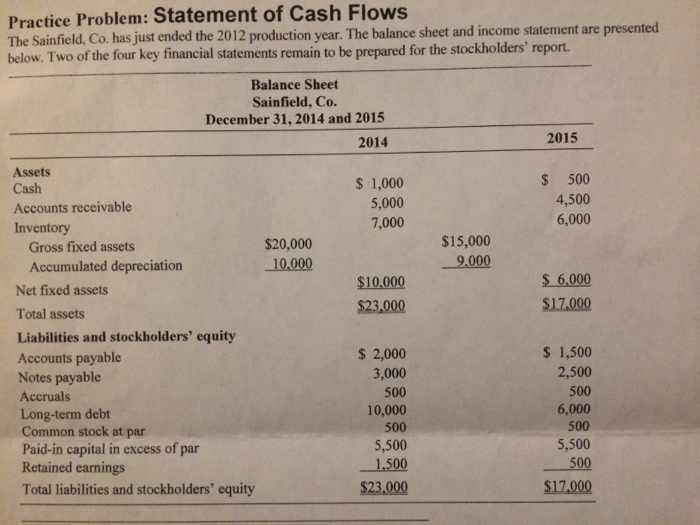 cash flow problem answer key A cash flow statement can answer the a cash flow statement is also a key to understanding as can be seen from the cash flow statement, the cash drain is.