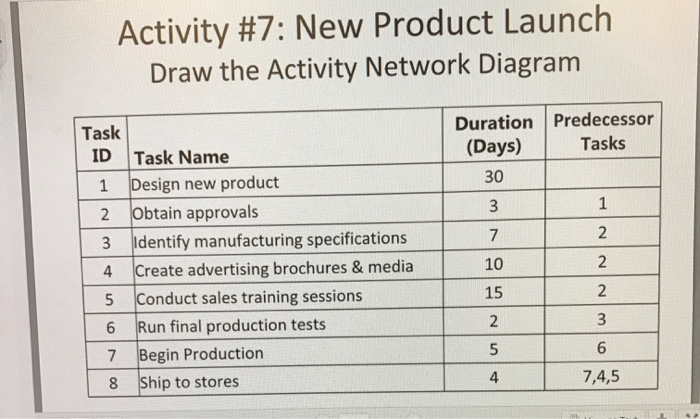 Solved draw the activity network diagram chegg activity 7 new product launch draw the activity network diagram duration predecessor task tasks ccuart Image collections