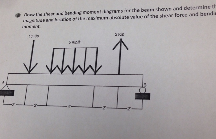 Of Beams Shear Force Bending Moment Diagram Learn Engineering