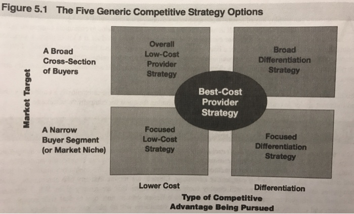 the five generic competitive strategies Once a company has decided to employ one of the five basic competitive strategies, then it must also consider such additional strategic choices as all of these the generic types of competitive strategies include.