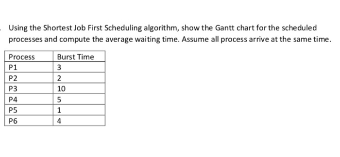 Solved Using The Shortest Job First Scheduling Algorithm