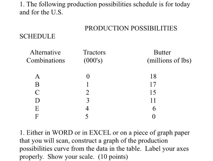 Homework help production possibilites schedules