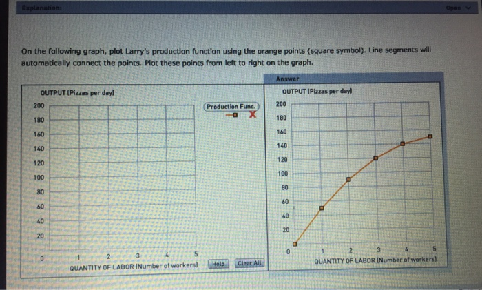 Question: On the following graph, plot Larry's production function using the orange points (square symbol)....