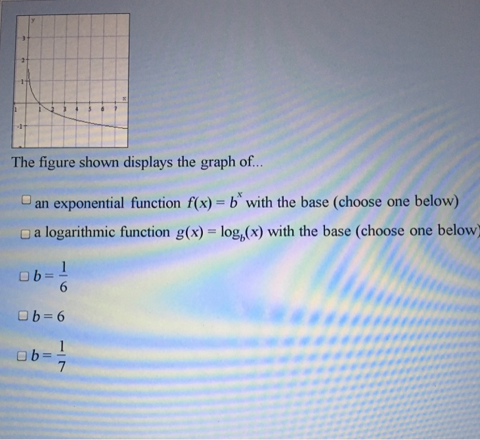 Solved: The Figure Shown Displays The Graph Of... An Expon