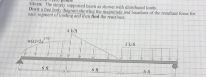 solved  the simply supported beam as shown with distribute