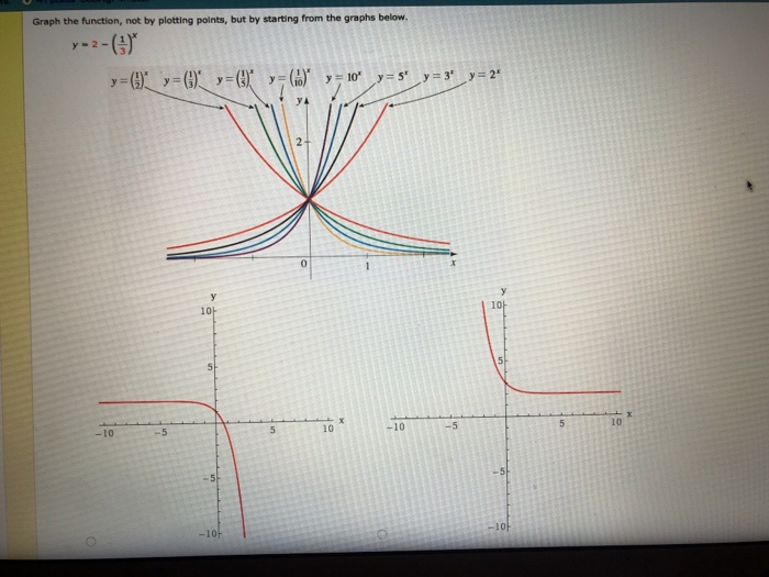 Drawing Lines By Plotting Points : Graph the function not by plotting points but chegg