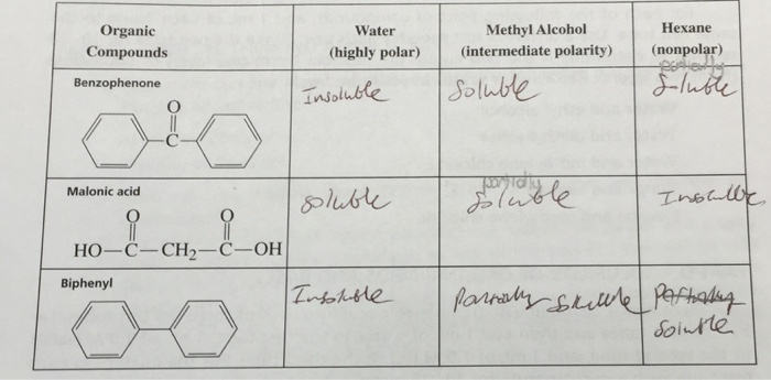 solubility benzophenone methyl alcohol The solubility of amino ac~s in various solvent systems by  polar portion of the chain from the hydrogen of glycine to the methyl ii ( ( phenyl of l-phenylalanine 'does not affect the orientation of the water to alcohol molecules in the solvent system each of the amino acids.