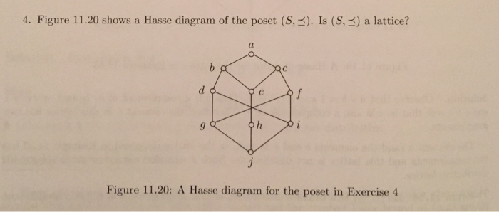 Solved shows a hasse diagram of the poset s is s figure 1120 shows a hasse diagram of the poset s x ccuart Gallery