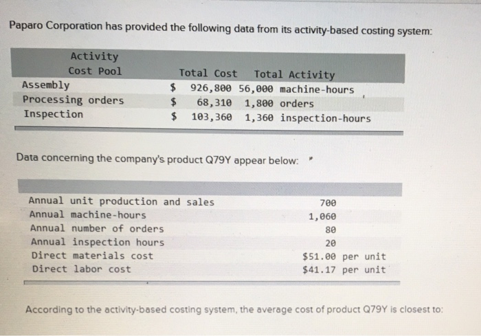 Delightful Paparo Corporation Has Provided The Following Data From Its Activity Based  Costing System: Activity