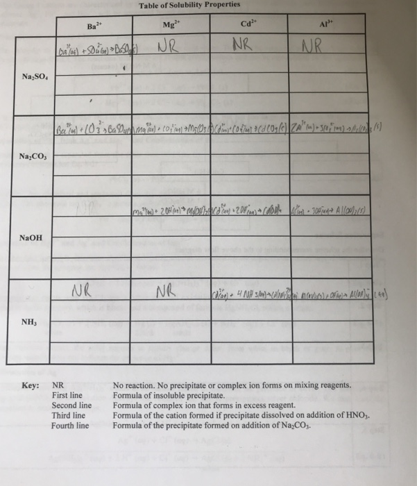 Solved Table Of Solubility Properties Can Anyone Help Com
