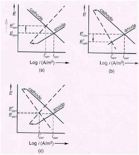 Solved Fig Pri Shows Evans Polarization Diagram For Three