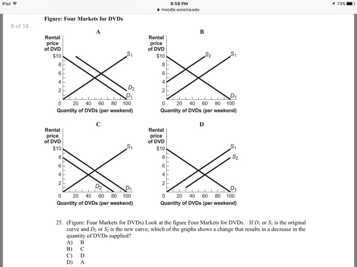 Question: Look at the figure Four Markets for DVDs. If D_1 or S_1 is the original curve and D_2 or S_2 is t...