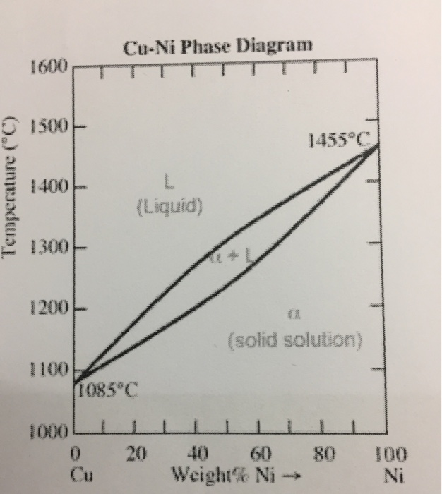 Solved based on the copper nickel phase diagram briefly cu ni phase diagram 1600 1500 1455c 1400 liquid 3 1300 ccuart