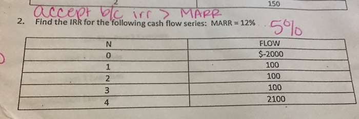 Question: Find the IRR for the following cash flow series: MARR = 12%