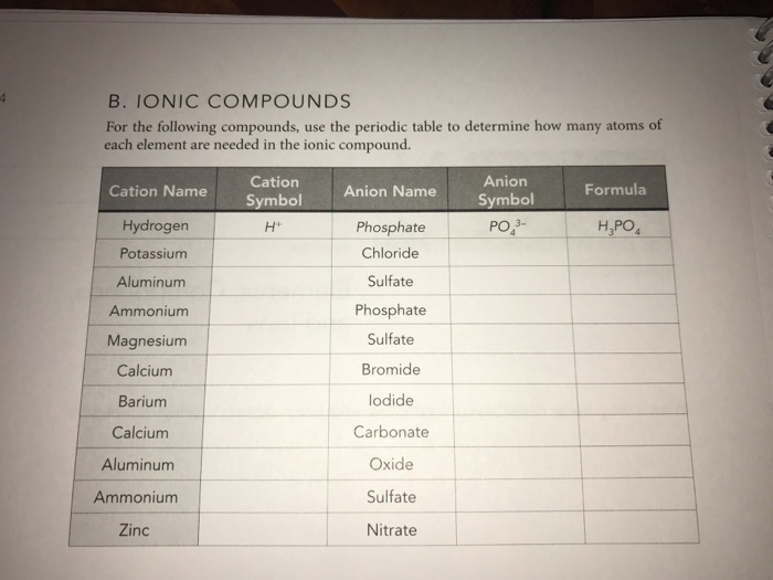 b ionic compounds for the following compounds use the periodic table to determine how - Periodic Table Chloride Symbol