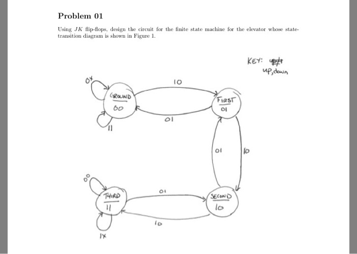 electrical engineering archive com problem 01 using jk flip flops design the circuit for the finite state machine
