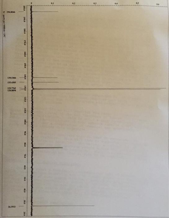 Spectroscopy homework help
