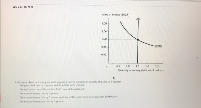 Question: In the figure above, in the long run what happens if the Fed increases the quantity of money by 5...