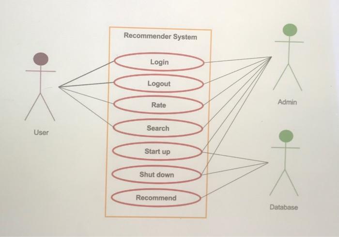 I Need A Use Case Description Diagram In UML For T ...