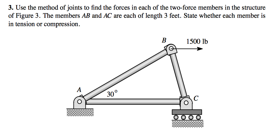 Image for 3. Use the method of joints to find the forces in each of the two-force members in the structure of Figure 3.