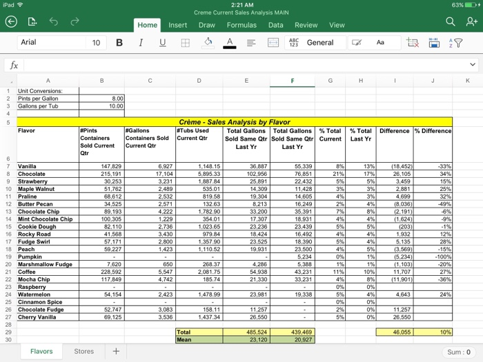 solving statistical problems At times there is lot of data and students can get lost in the same tutorvista provides online help for statistical problems the tutors provide the solutions and the.