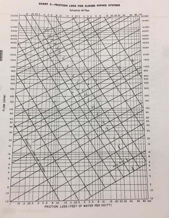 3friction loss for closed piping systems schedule 40 pipe s 45o 15 2