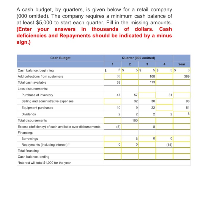 accounting budget and minimum cash balance