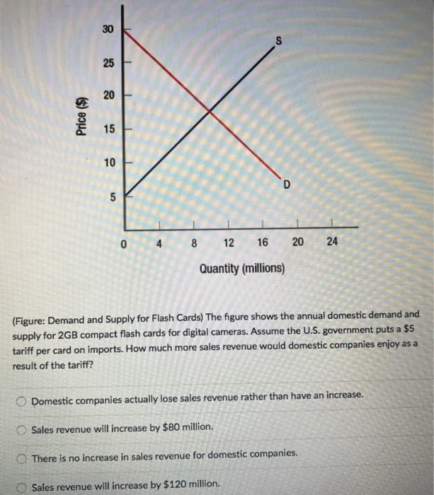 Question: 25 20 E 15 10 0 8 12 16 20 24 Quantity (millions) (Figure: Demand and Supply for Flash Cards The ...