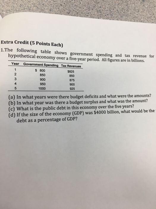 Question: The following table shows government spending and tax revenue for hypothetical economy over a fiv...