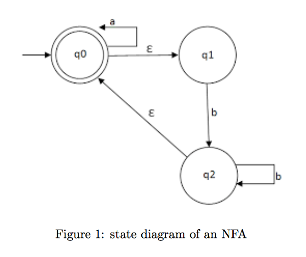Write a c program to convert nfa to dfa