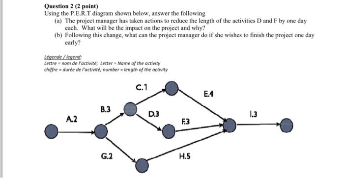 Solved using the pert diagram shown below answer the question 2 2 point using the pert diagram shown below answer the following ccuart Image collections