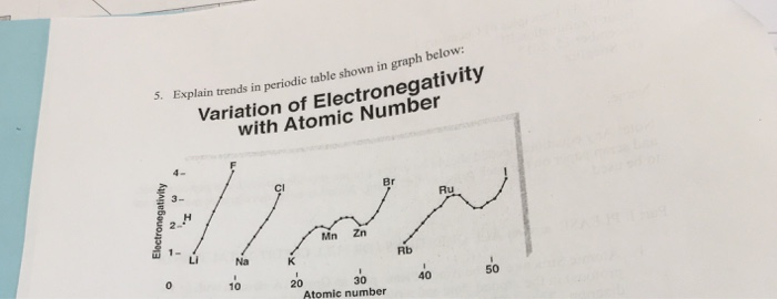 Solved variation of electronegativity with atomic number question variation of electronegativity with atomic number 5 expl ain trends in periodic table shown in g urtaz Image collections