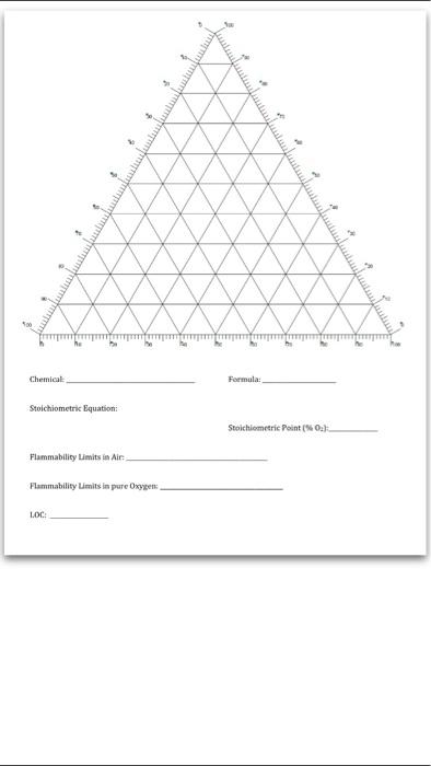 how to draw flammability diagram