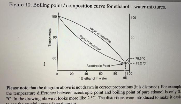 Solved  Figure 10  Boiling Point   Composition Curve For Et