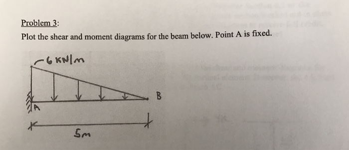 Shear Force And Bending Moment Diagram Solved Examples Leisure Time