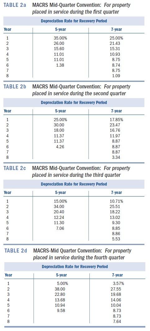 Macrs depreciation homework help
