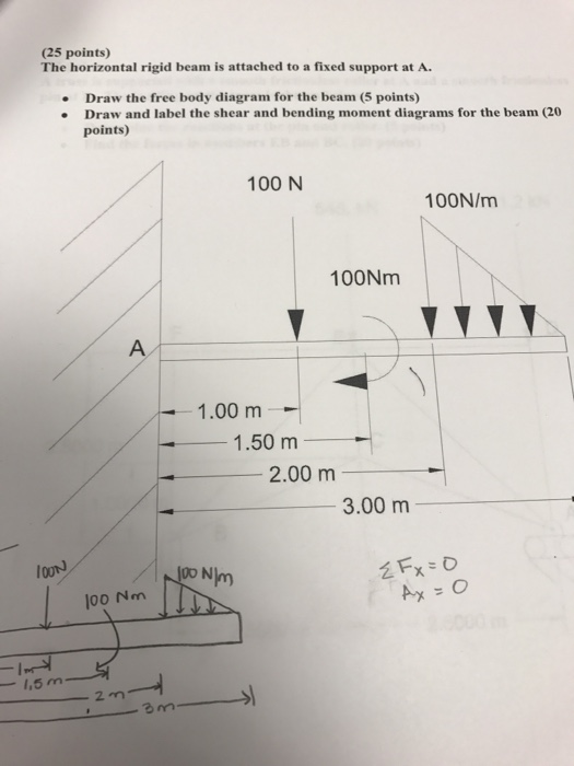 Solved  The Horizontal Rigid Beam Is Attached To A Fixed S