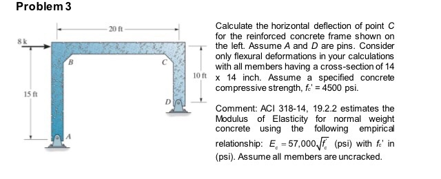 Solved  Calculate The Horizontal Deflection Of Point C For