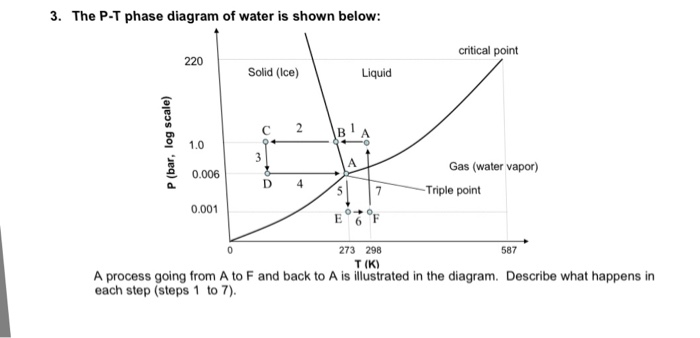 Solved 3 the p t phase diagram of water is shown below the p t phase diagram of water is shown below critical point 220 solid ccuart Image collections