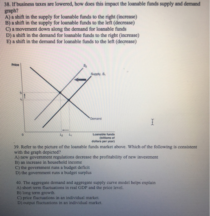 supply and demand for loanable funds economics essay The demand for loanable funds is determined by the demand and the supply of loanable funds is determined by the supply world's country's country's introduction to loanable funds market essayintroduction to the.