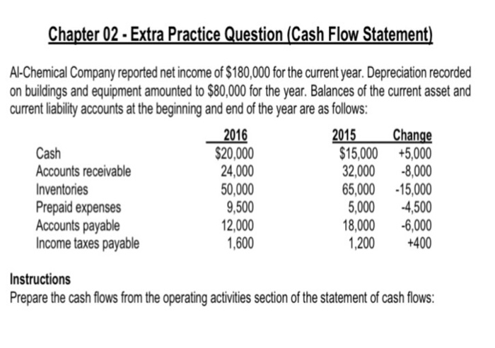 Solved Chapter  Extra Practice Question Cash Flow Sta