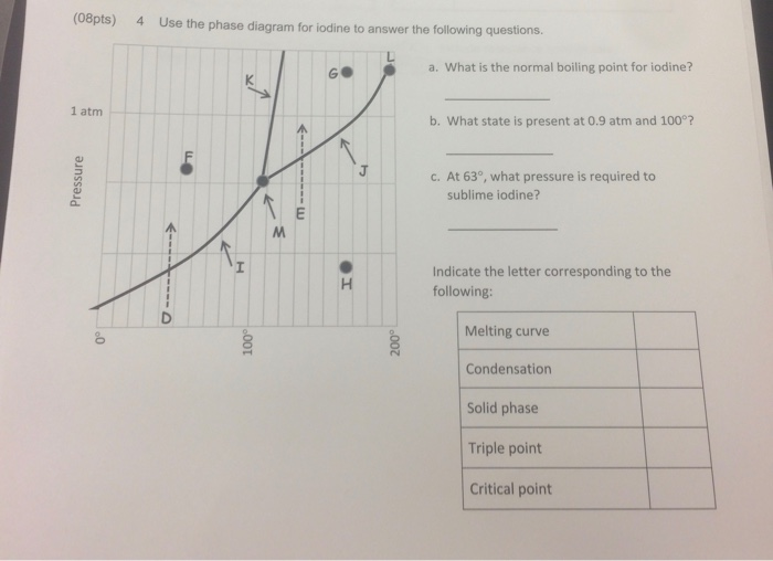 Solved 08pts use the phase diagram for iodine to answer 08pts use the phase diagram for iodine to answer the following questions 4 g ccuart Image collections