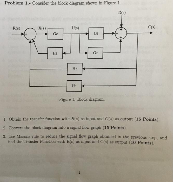 solved consider the block diagram shown in figure 1 obta. Black Bedroom Furniture Sets. Home Design Ideas