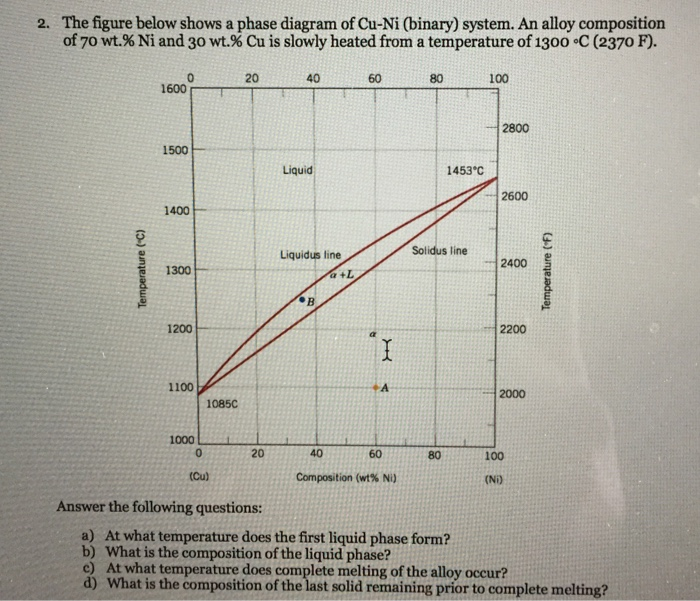 Solved The Figure Below Shows A Phase Diagram Of Cu Ni B