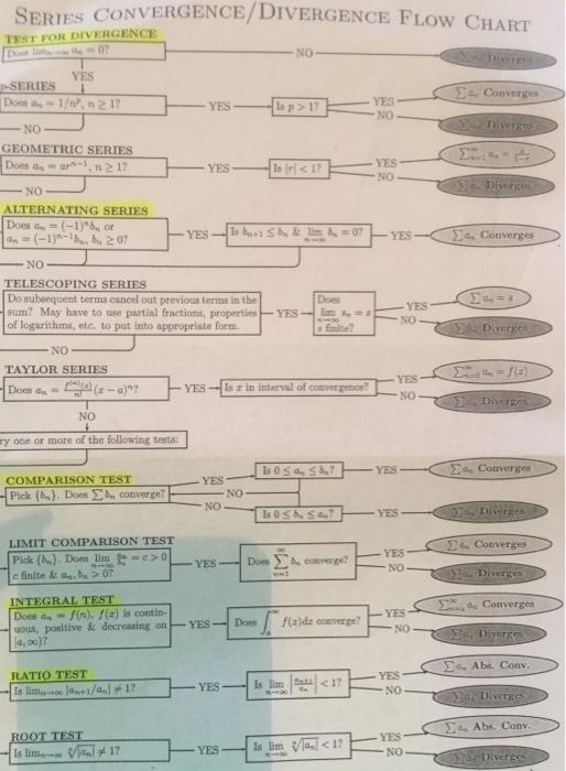 Series convergence test flow chart - Imode series sylvania
