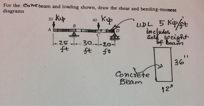 Solved Please Make The Shear And Bending Moment Diagram W