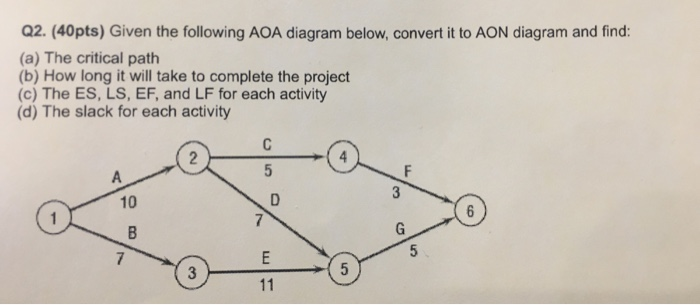 convert the aon diagram below to an aoa diagram In an activity-on-node (aon) network diagram the nodes indicate the precedence relationship and the arrows represent the activities of a project false an activity that is inserted in the network diagram to show a precedence relationship, but does not represent any passage of time, is known as a dummy activity.