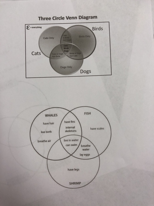 solved  part ii  4 points   complete the venn diagram to c