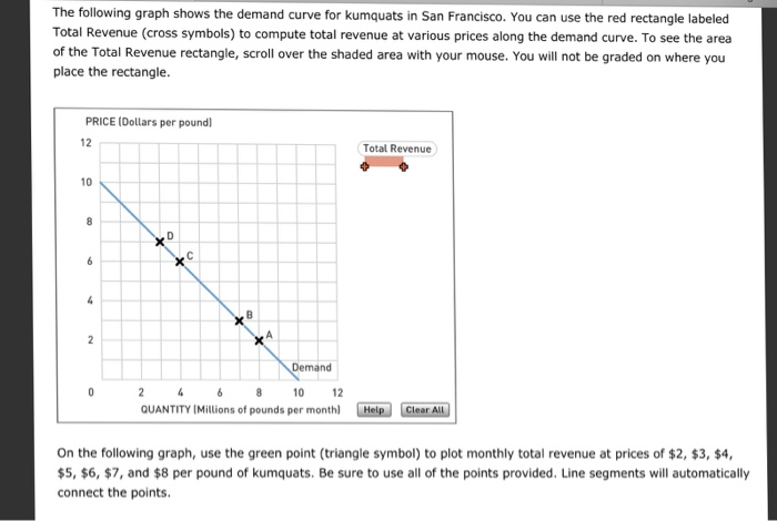 Solved The Following Graph Shows The Demand Curve For Kum