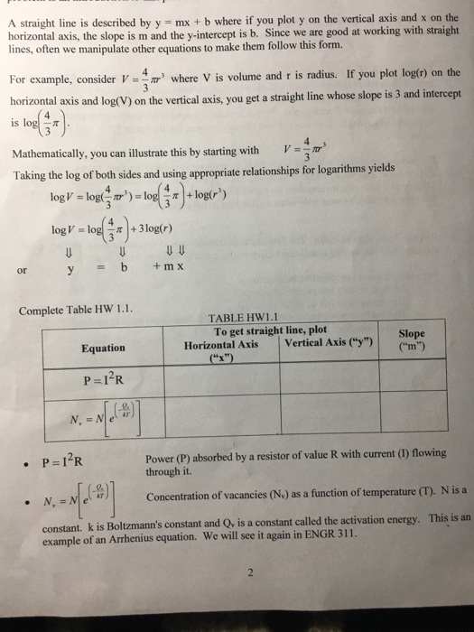 how to find activation energy from slope and y intercept